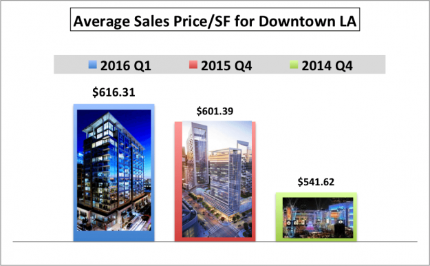 avg sale price_2014-2016
