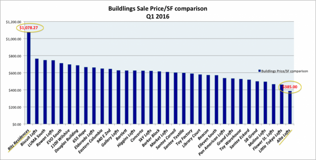 building price comp