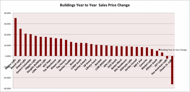 building price change