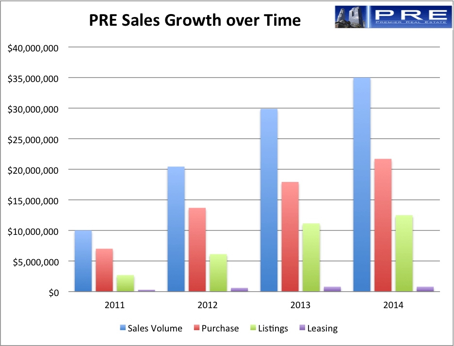 Pre_sales_growth