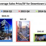 April Downtown LA Market Report