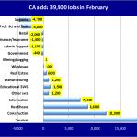 California Labor Markets Back on Track