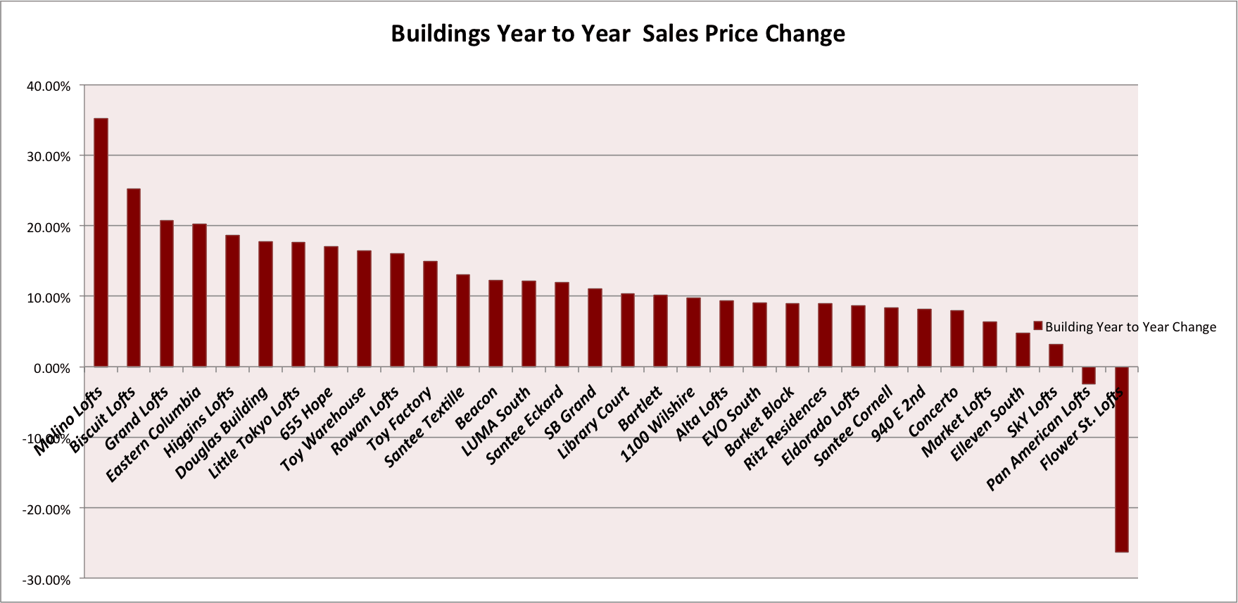Molino loft has the highest avg price/sf gain at 35.18%. Flower Street loft avg price/Sf dip 26.26% in 2015. However, Flower Street loft has one of the highest year to date gain of 10.70% second to Eldorado loft at 11.10%. Contact me for more details on the price change of your building of interest.