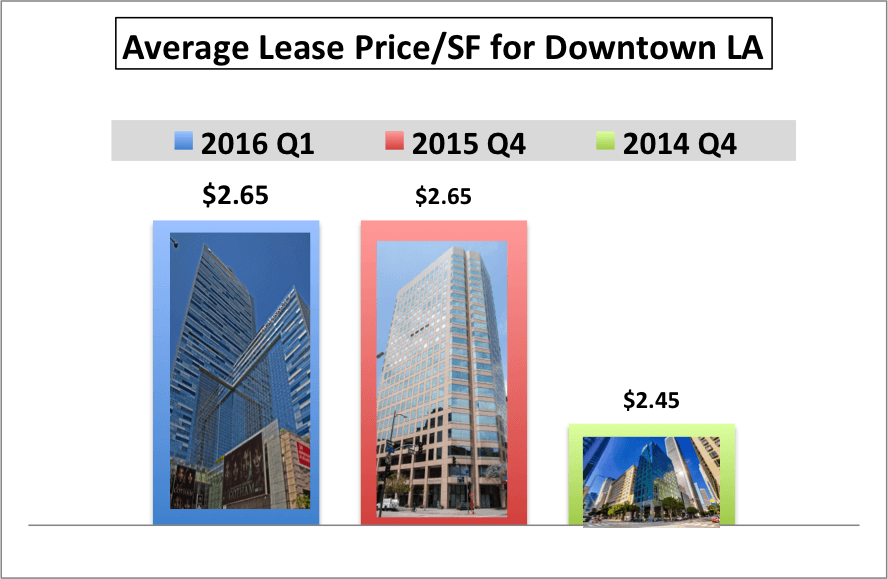 The Average Lease price per Square Feet for Downtown LA condos and lofts increase moderately at 8.75%annually from $2.45 to $2.65 in 2015.