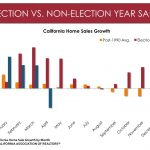 Presidential elections effect on housing market