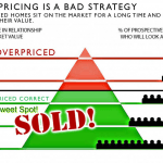 5 Common Reasons Sellers Overpriced Their Home