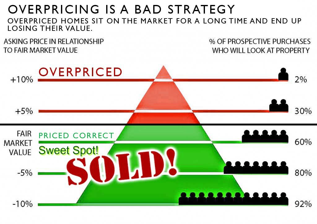 overpricing