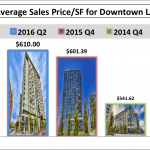 Downtown LA Market Report by Buildings