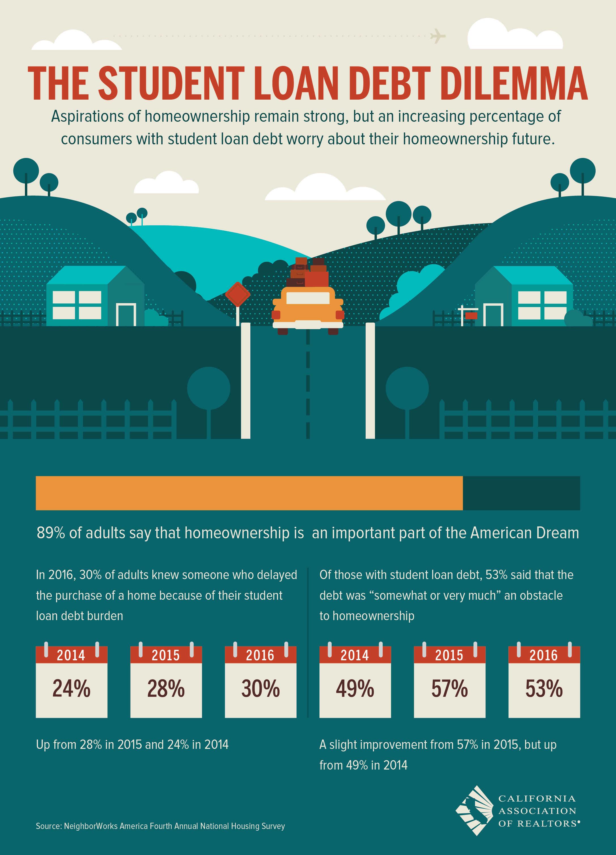 The Student Loan Dilemma