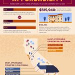 Improved Affordability in California