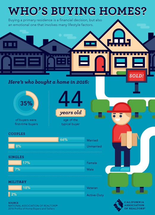 whos-buying-homes-lores