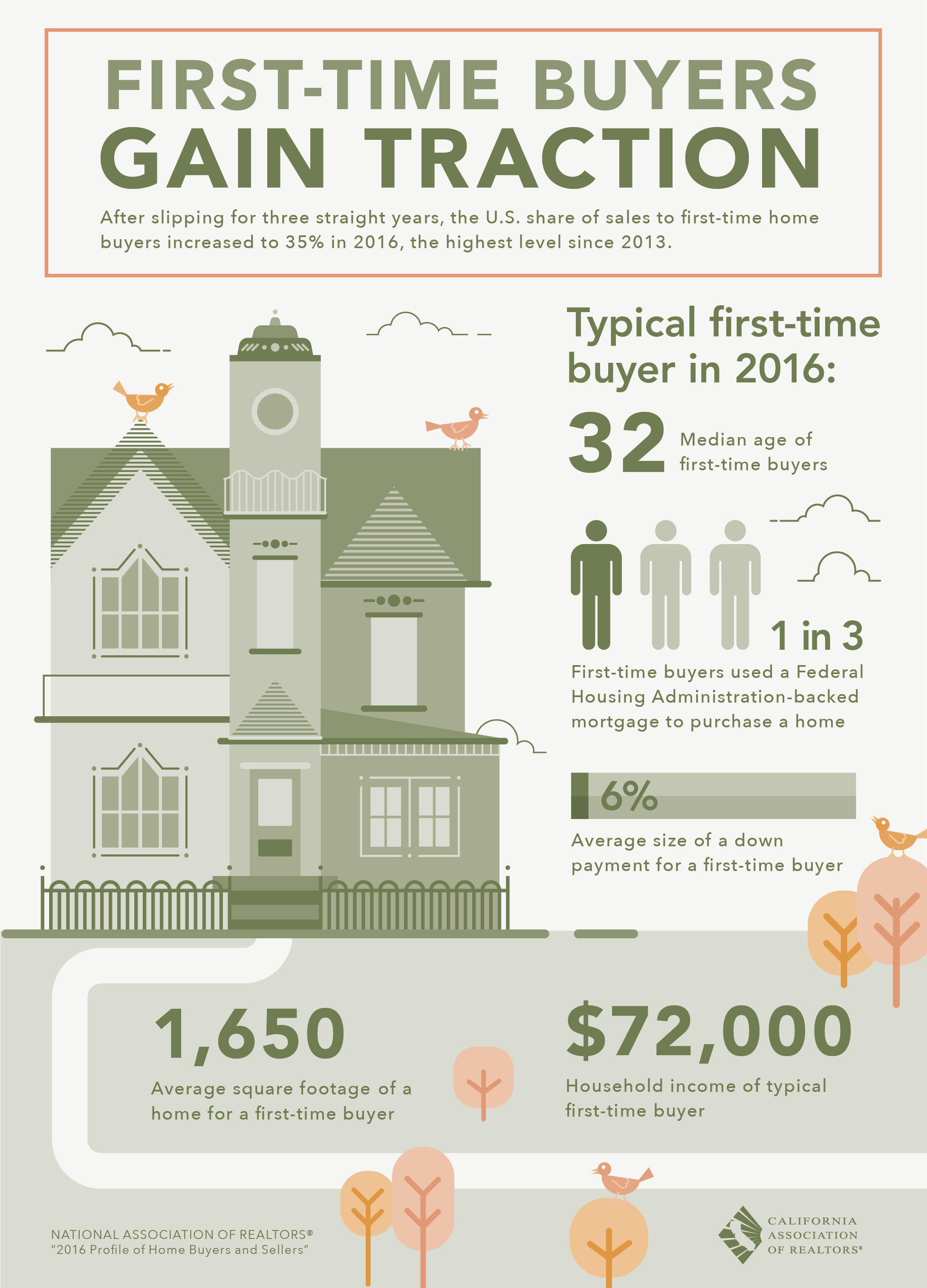 First-Time Buyers gain traction. After slipping for three straight years, the U.S. share of sales to first-time home buyers increased to 35% in 2016, the highest level since 2013.