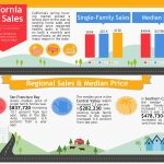 California's Spring Housing Market Report