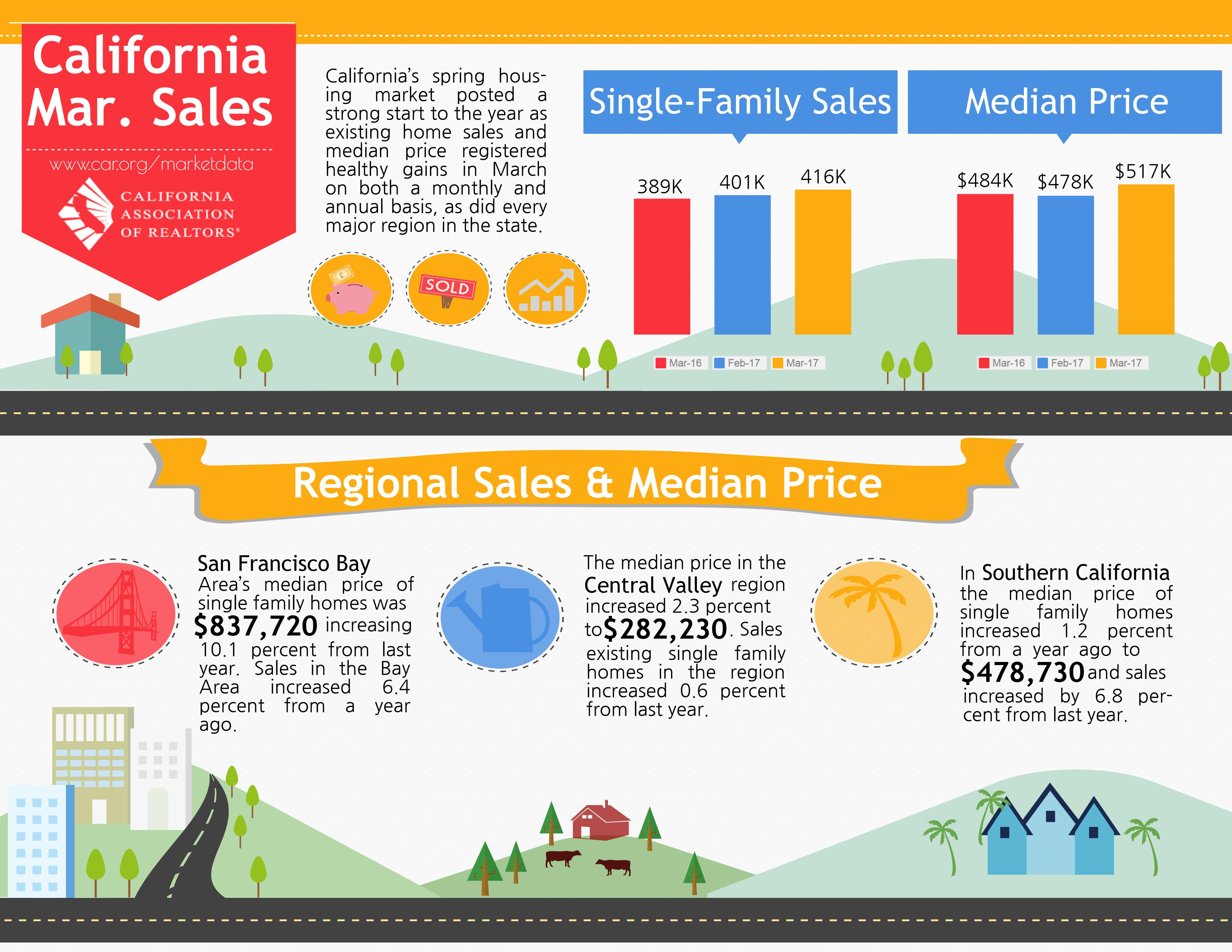 California's spring housing market posted a strong start to the year as existing home sales and median price registered healthy gains in March on both a monthly and annual basis, as did every major region in the state. In Southern California, the median price of SFR increased 1.2 percent from a year ago to $478,730 and sales increased by 6.8% from last year.