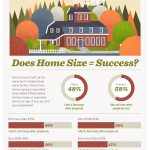 Does Home Size = Success?