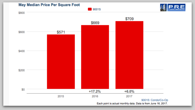 Median Price for residential condo in South Park Downtown LA from 2015 to 2017