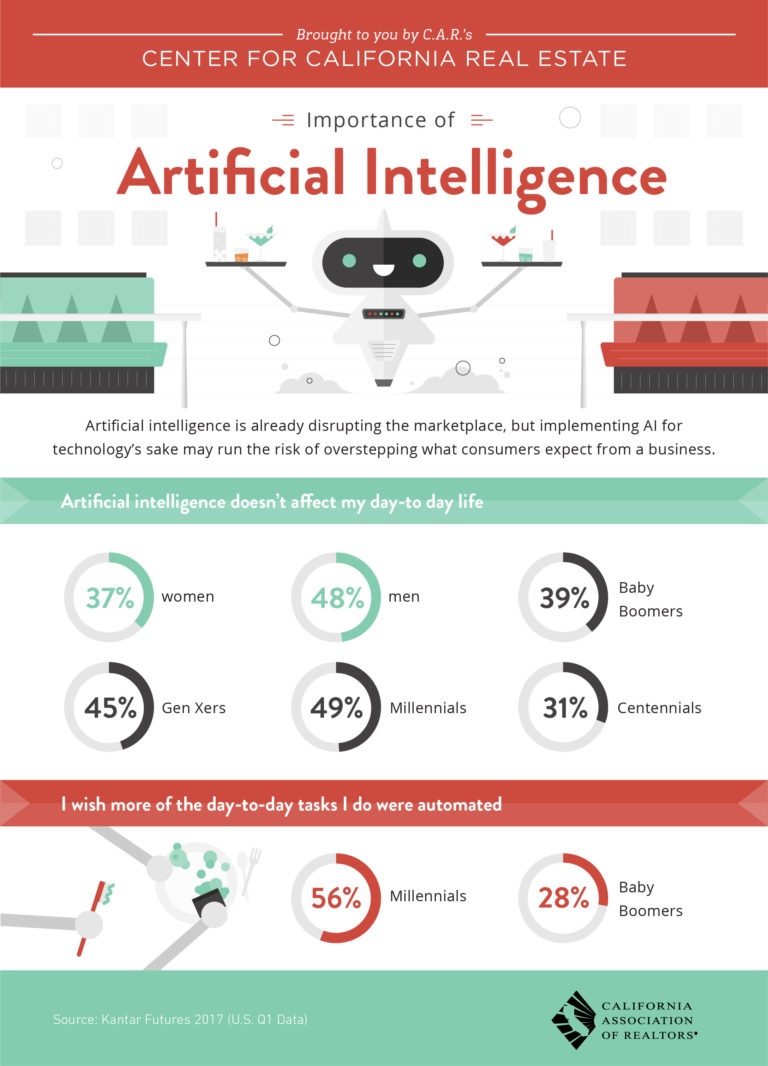 the importance of artificial intelligence