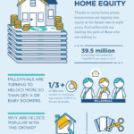 Seeking Home Equity