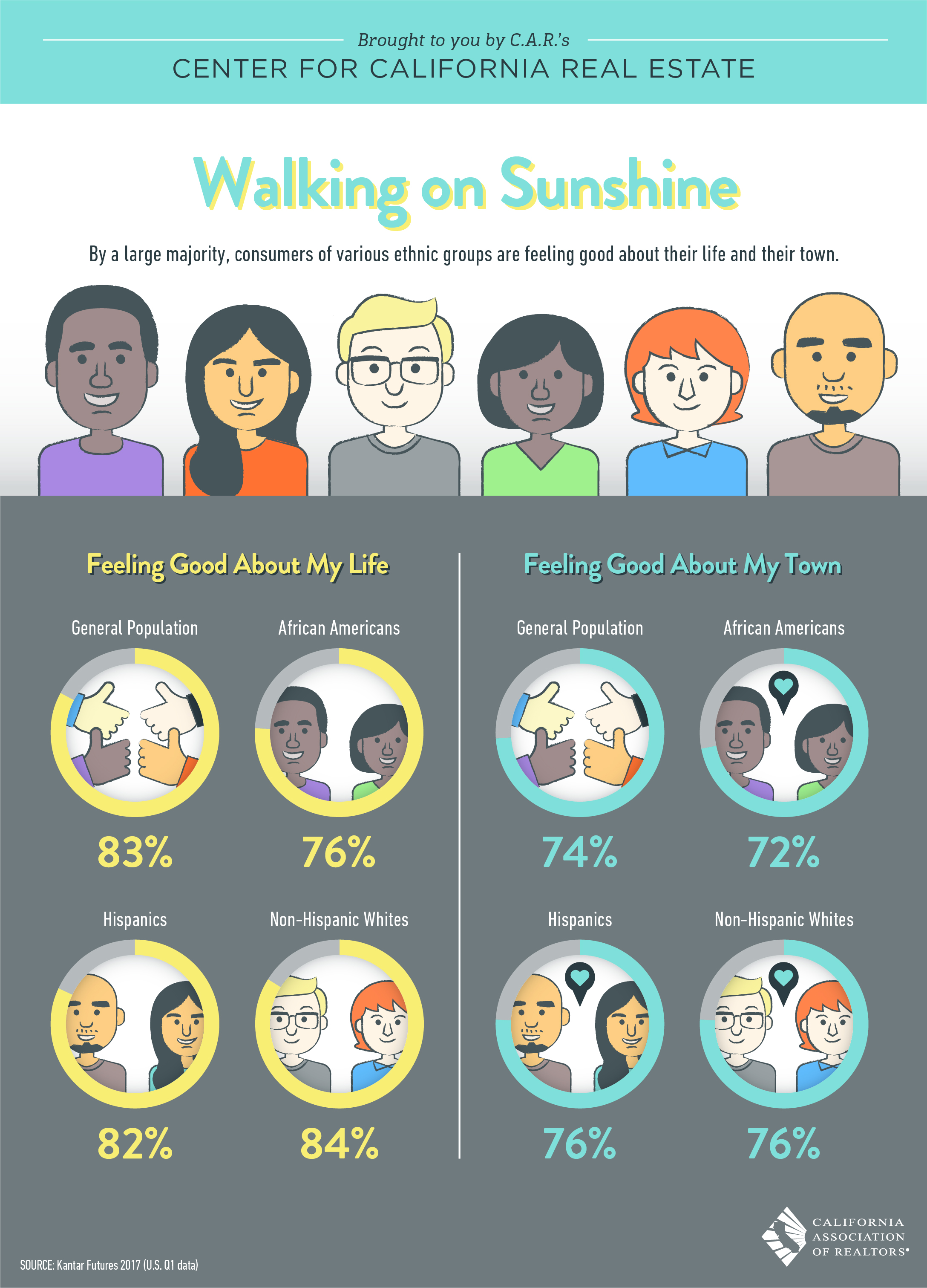By the large majority, consumers of various ethnic groups are feeling good about their life and their town.