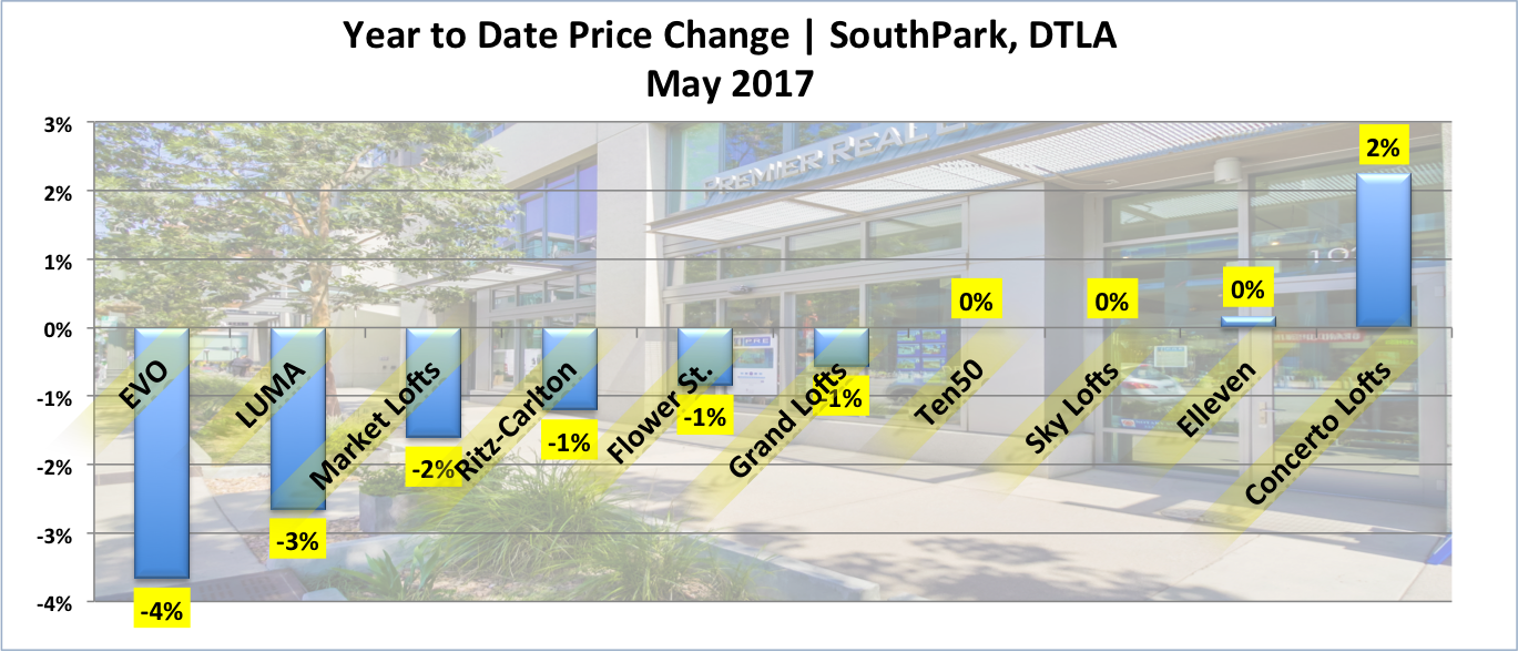 Year to date price change in each buildings of South Park Downtown LA