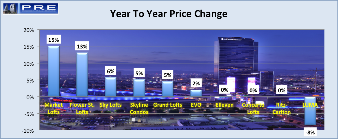 Year to year price change in each buildings of South Park Downtown LA