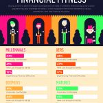 Compare the Financial fitness of Millennials, Xers, Boomers, and Matures