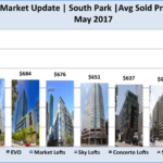 Average Sold Price Per SF for Each Buildings in South Park Downtown LA